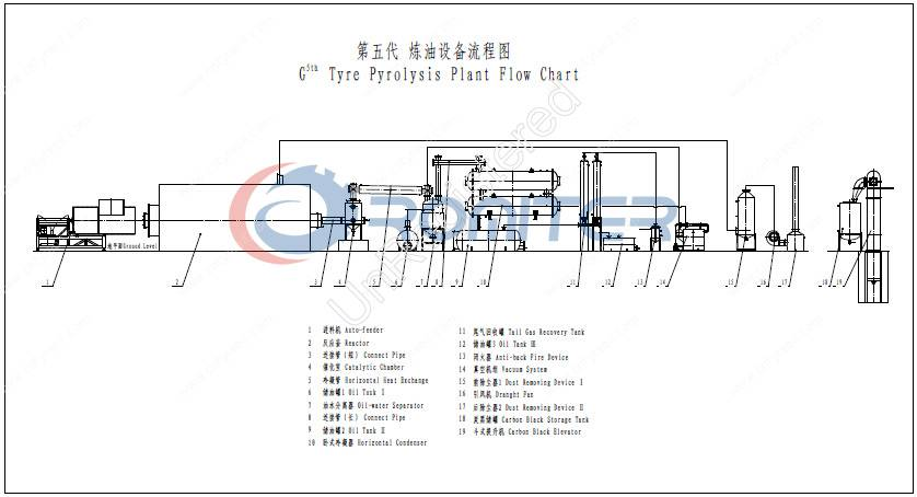 5th Generation Waste Tyre Pyrolysis Recycling to Oil Plant 2