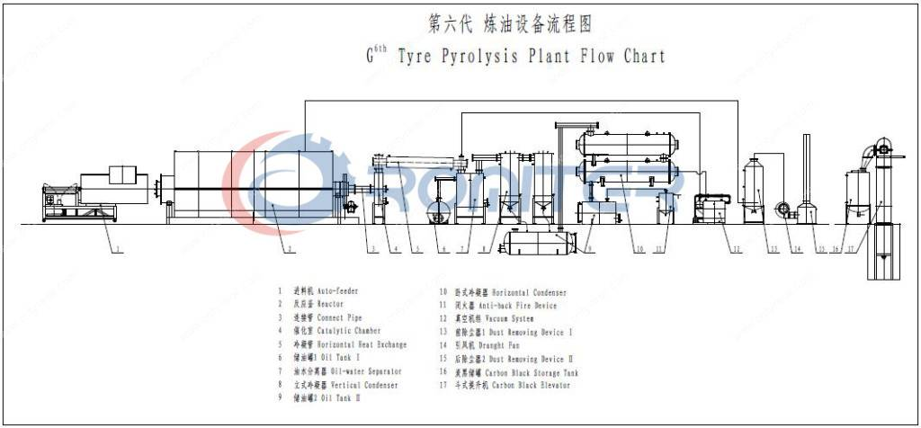 6th Generation Waste Tyre Pyrolysis Recycling to Oil Plant 2