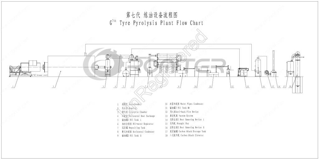 7th-generation-tyre-pyrolysis-to-oil-plant-system-drawing