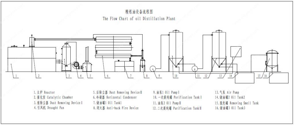 Waste Oil Distillation Plant System Drawing